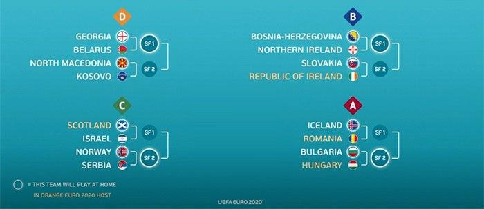Wie Viele Länder Spielen Bei Der Em